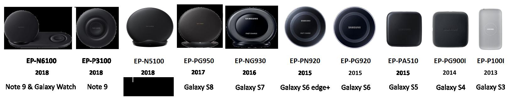 Alle Samsung Induktionsladegeräte bis 2018 im Überblick